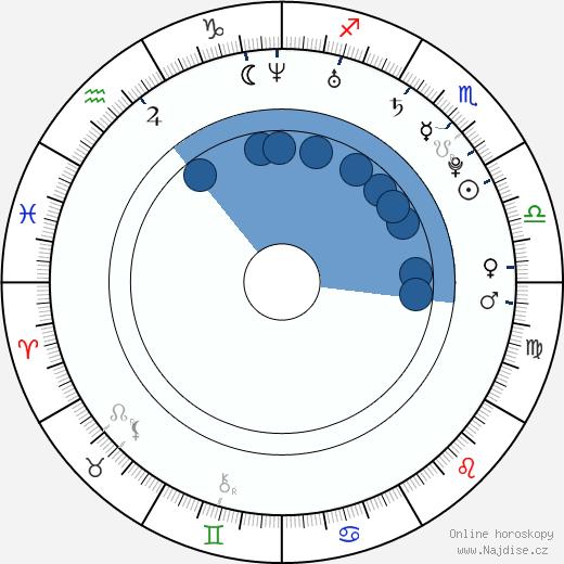 Erina Yamaguchi wikipedie, horoscope, astrology, instagram
