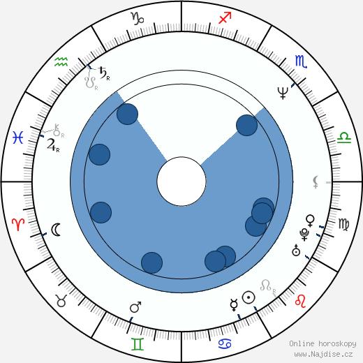 Eriq La Salle wikipedie, horoscope, astrology, instagram