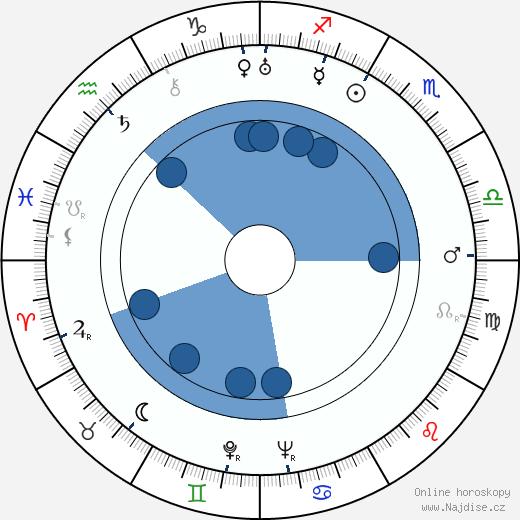 Erkki Aalto wikipedie, horoscope, astrology, instagram