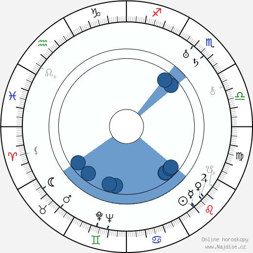 Erle C. Kenton wikipedie, horoscope, astrology, instagram