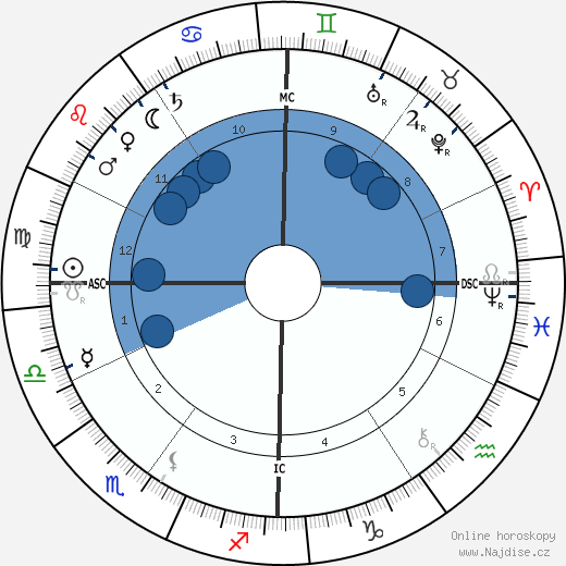 Ermete Zacconi wikipedie, horoscope, astrology, instagram