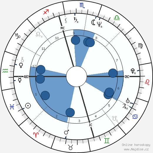 Erminio Criscione wikipedie, horoscope, astrology, instagram