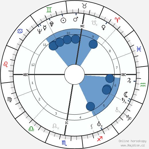 Erminio Macario wikipedie, horoscope, astrology, instagram