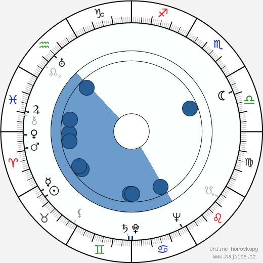 Erna Ženíšková wikipedie, horoscope, astrology, instagram