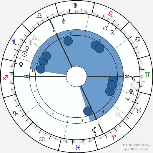 Ernest Ansermet wikipedie, horoscope, astrology, instagram