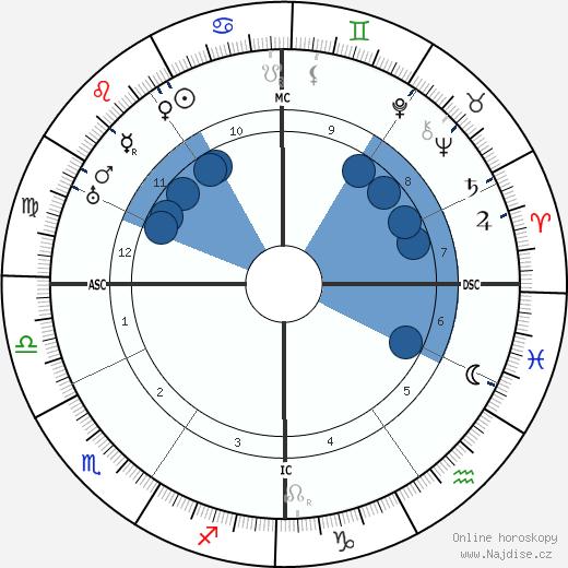 Ernest Bloch wikipedie, horoscope, astrology, instagram