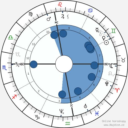 Ernest Daudet wikipedie, horoscope, astrology, instagram