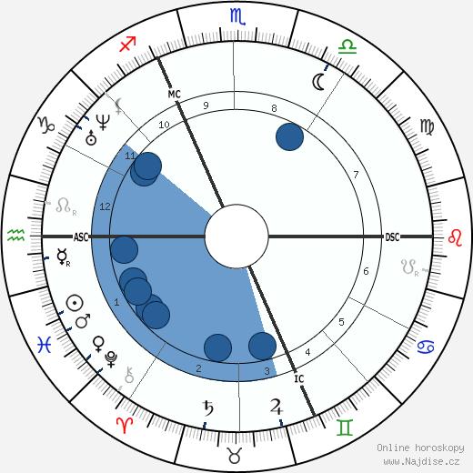 Ernest Renan wikipedie, horoscope, astrology, instagram