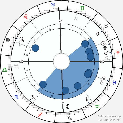 Ernest Solvay wikipedie, horoscope, astrology, instagram