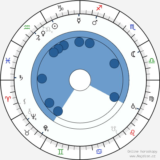 Ernest Thesiger wikipedie, horoscope, astrology, instagram