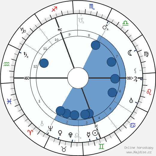 Ernest Wykes wikipedie, horoscope, astrology, instagram