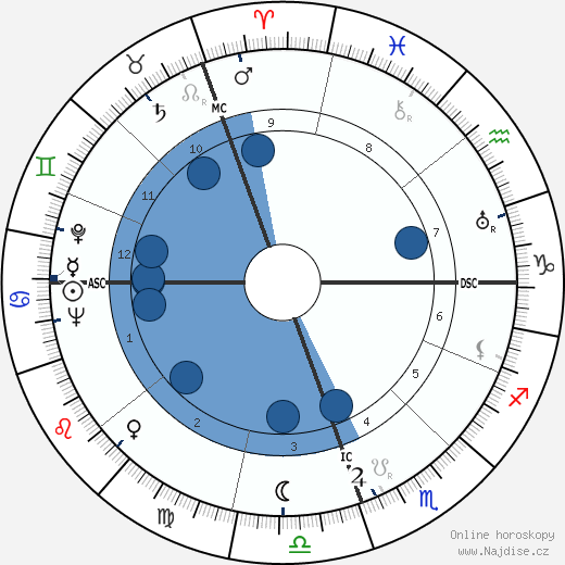 Ernesto Sabato wikipedie, horoscope, astrology, instagram
