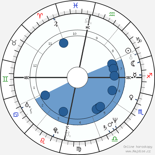 Ernesto Zedillo wikipedie, horoscope, astrology, instagram