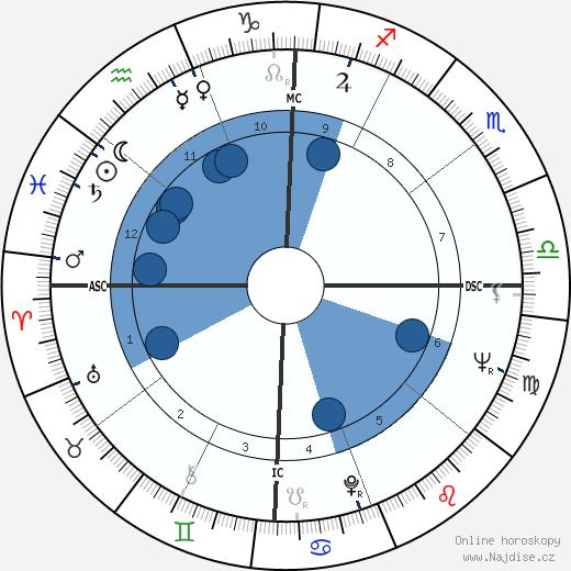 Ernie K-Doe wikipedie, horoscope, astrology, instagram