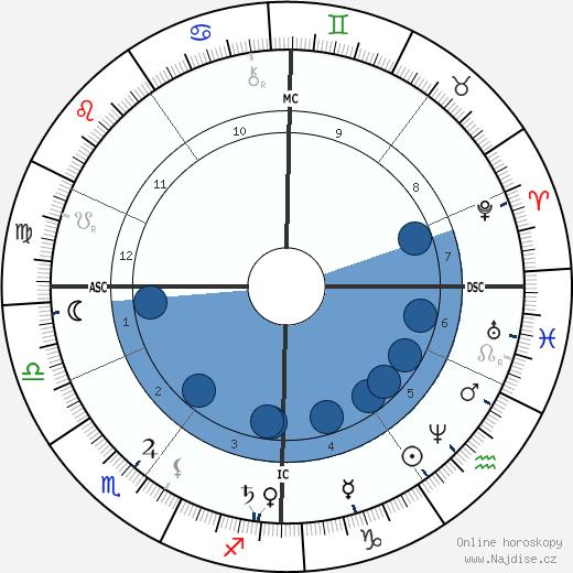 Ernst Abbe wikipedie, horoscope, astrology, instagram
