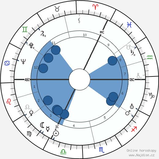 Ernst Baier wikipedie, horoscope, astrology, instagram