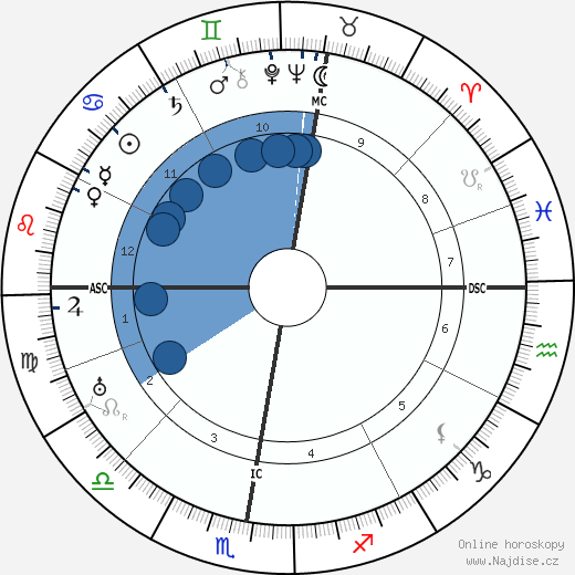 Ernst Bloch wikipedie, horoscope, astrology, instagram