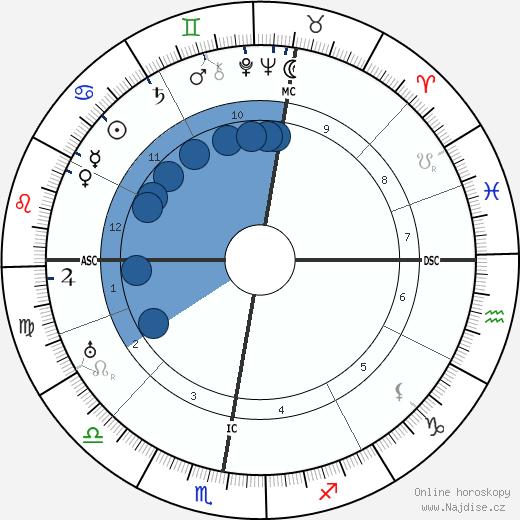 Ernst Bloch wikipedie, horoscope, astrology, instagram