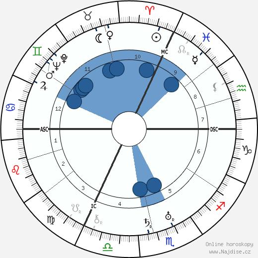 Ernst Jünger wikipedie, horoscope, astrology, instagram