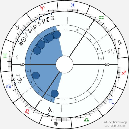 Ernst Kirchner wikipedie, horoscope, astrology, instagram