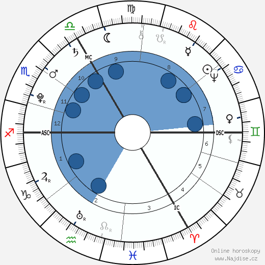 Ernst Ludwig Heim wikipedie, horoscope, astrology, instagram