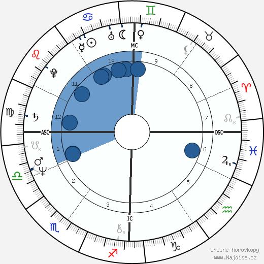 Ernst Ott wikipedie, horoscope, astrology, instagram