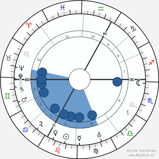 Ernst Stadler wikipedie, horoscope, astrology, instagram
