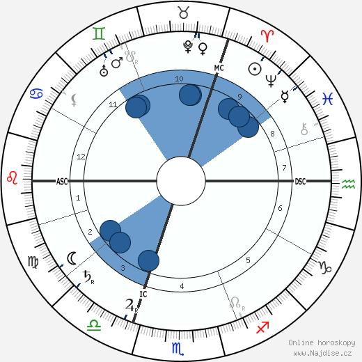 Ernst Tiede wikipedie, horoscope, astrology, instagram