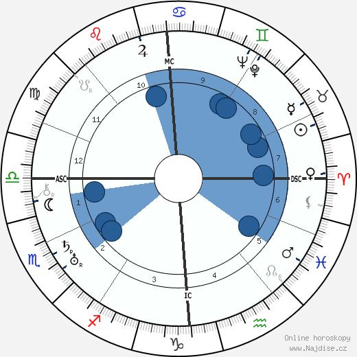 Ernst Udet wikipedie, horoscope, astrology, instagram