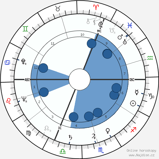 Ernst von Xylander wikipedie, horoscope, astrology, instagram