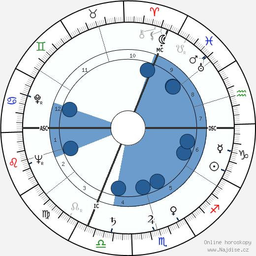 Ernst von Xylander wikipedie, horoscope, astrology, instagram