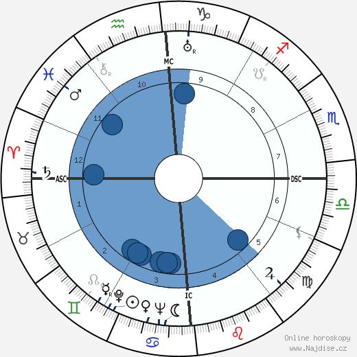 Errol Flynn wikipedie, horoscope, astrology, instagram
