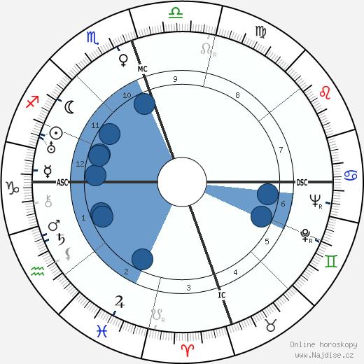 Erskine Caldwell wikipedie, horoscope, astrology, instagram