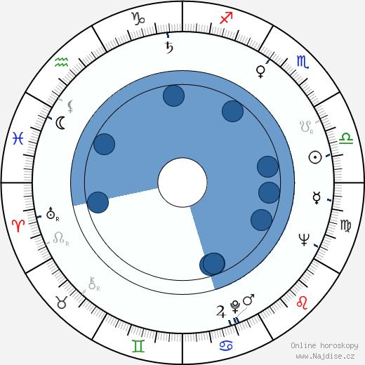 Erwin C. Dietrich wikipedie, horoscope, astrology, instagram