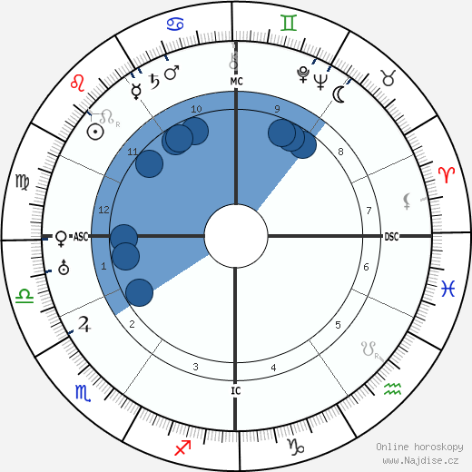 Erwin Schrödinger wikipedie, horoscope, astrology, instagram