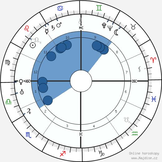 Erwin Schrödinger wikipedie, horoscope, astrology, instagram