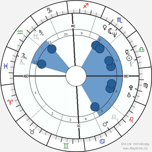Esai Morales wikipedie, horoscope, astrology, instagram