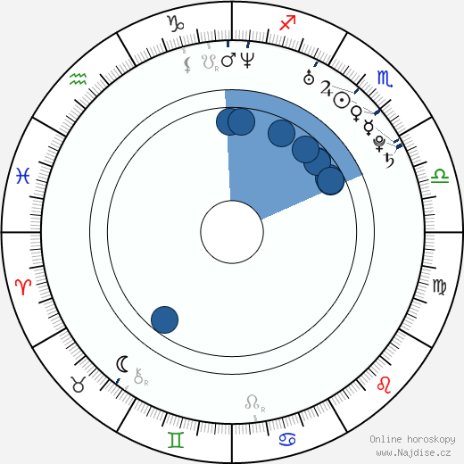 Esha Deol wikipedie, horoscope, astrology, instagram