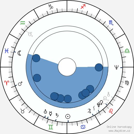 Esko Rosnell wikipedie, horoscope, astrology, instagram