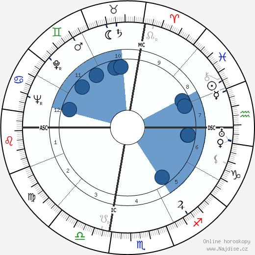 Esteban de Sanlúcar wikipedie, horoscope, astrology, instagram