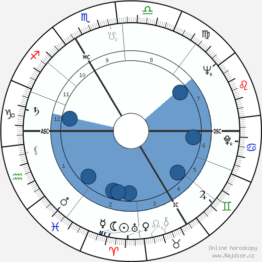 Estella Blain wikipedie, horoscope, astrology, instagram