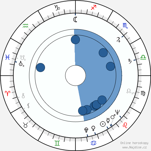 Estelle Getty wikipedie, horoscope, astrology, instagram