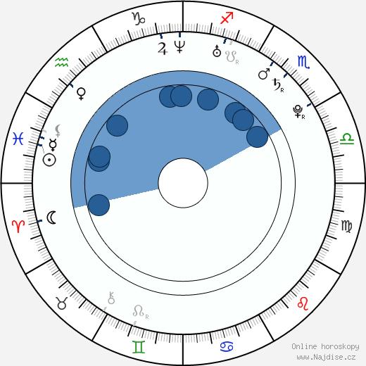 Ester Geislerová wikipedie, horoscope, astrology, instagram