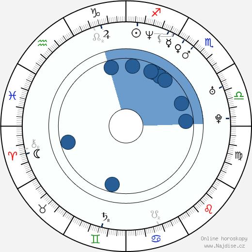 Ester Janečková wikipedie, horoscope, astrology, instagram