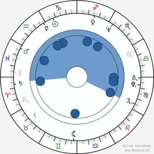 Ester Kočičková wikipedie, horoscope, astrology, instagram