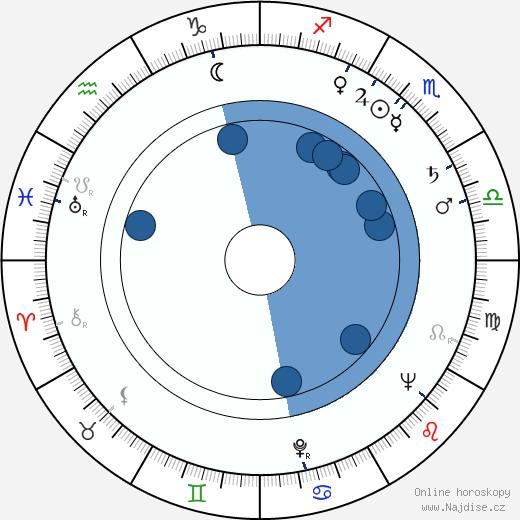 Ester Krumbachová wikipedie, horoscope, astrology, instagram