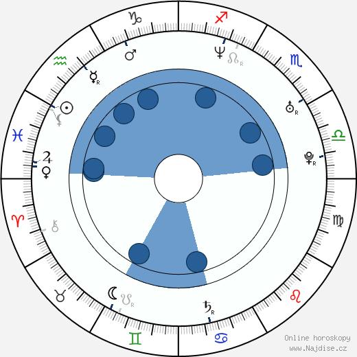 Esther de Lange wikipedie, horoscope, astrology, instagram