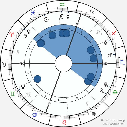 Esther Edwards Burr wikipedie, horoscope, astrology, instagram