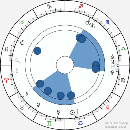Esther Herranz García wikipedie, horoscope, astrology, instagram