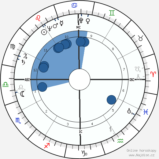 Esther Williams wikipedie, horoscope, astrology, instagram